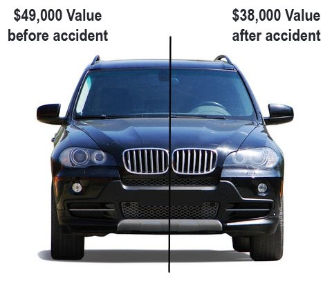 Diminished value description before and after accident